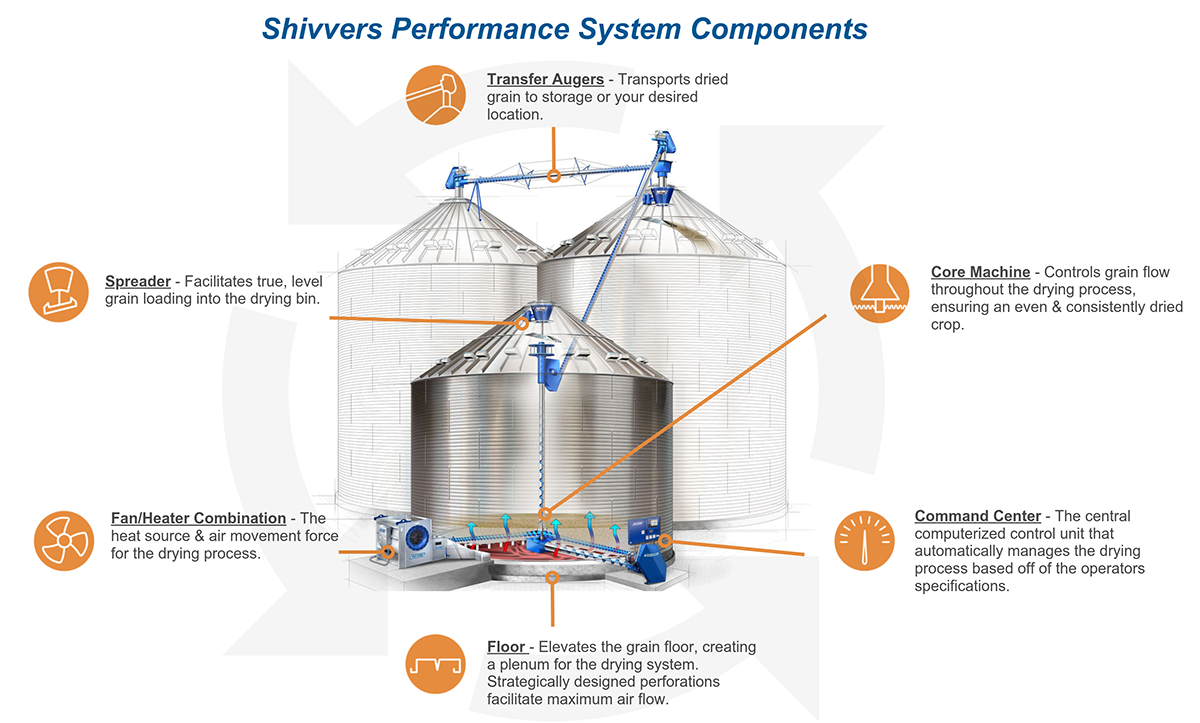Shivvers Performance System Components Graphic