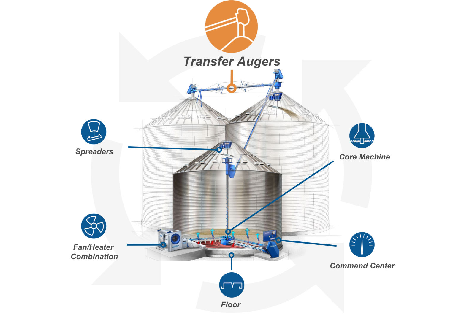 Transfer Augers Component Roadmap Graphic
